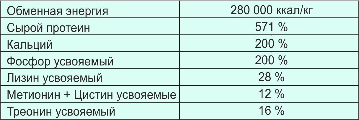 матрица_бройлеры